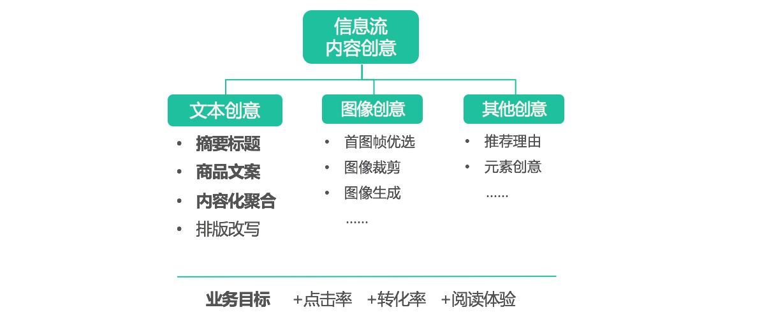 图1 创意优化的整体应用