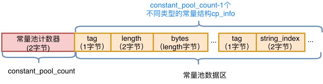 图4 常量池的结构