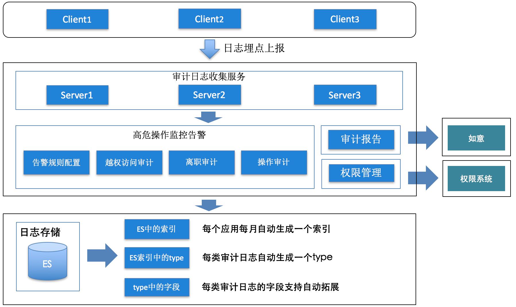 图11 审计系统架构