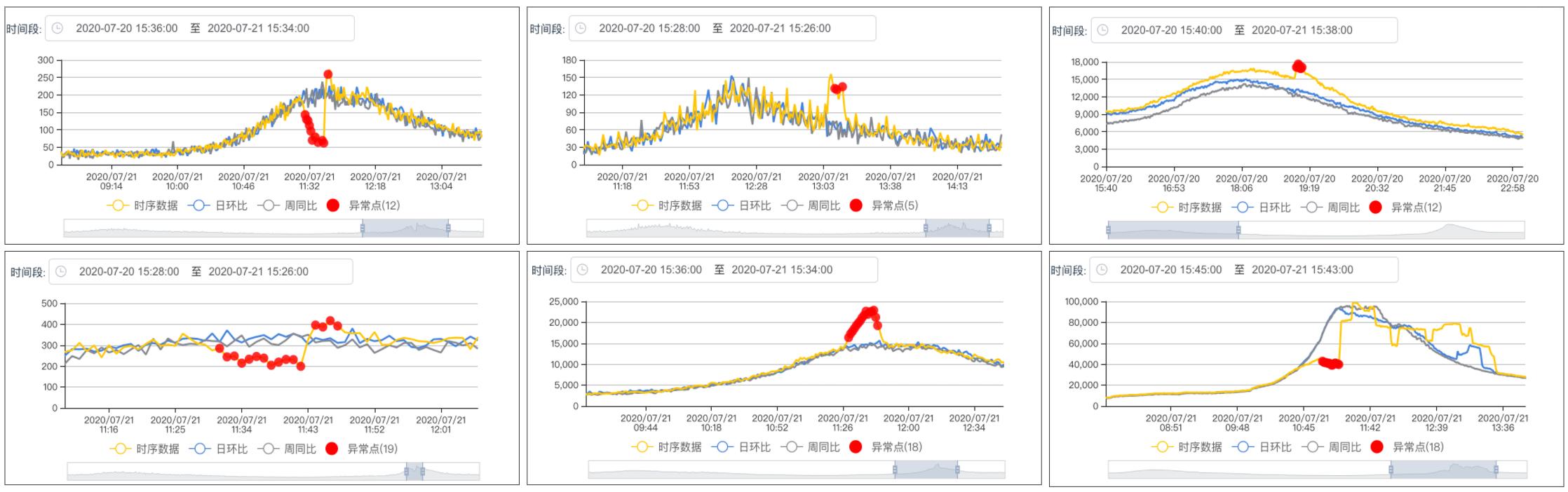 图23 周期型指标异常检测模型生产环境检测结果
