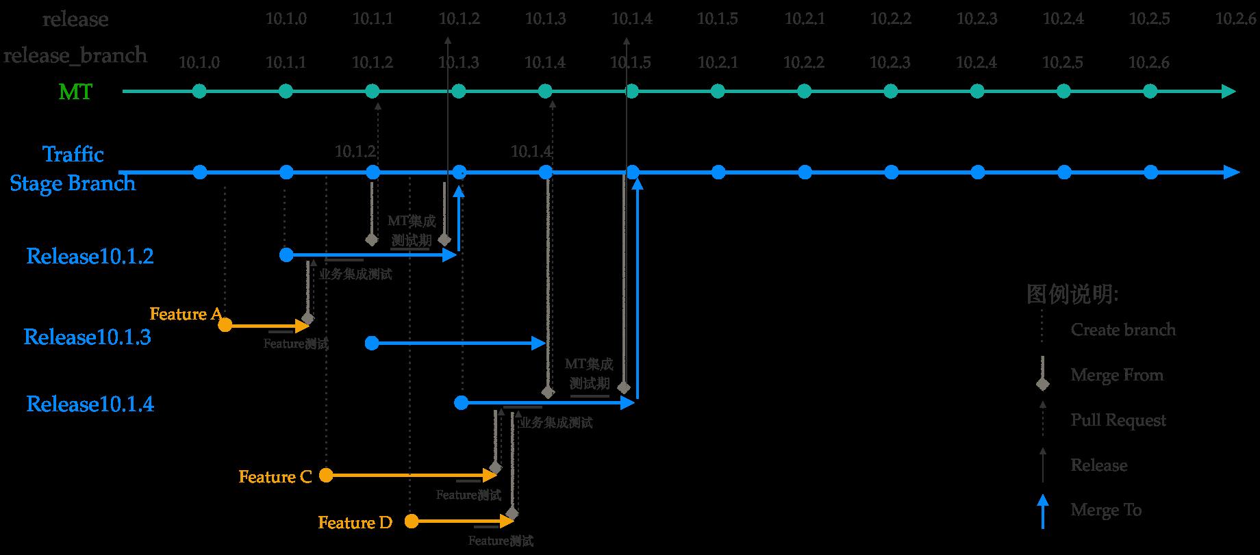 交通业务单周发版分支管理模型示意图