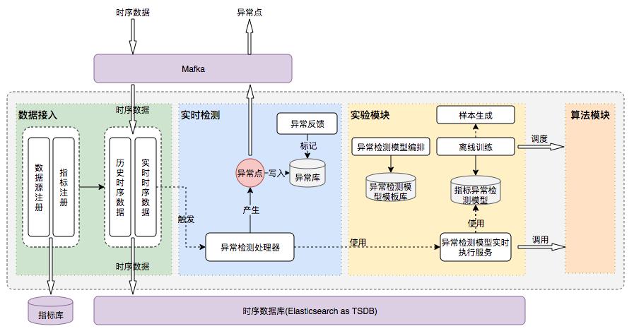 图17 Horae时序数据异常检测系统架构图