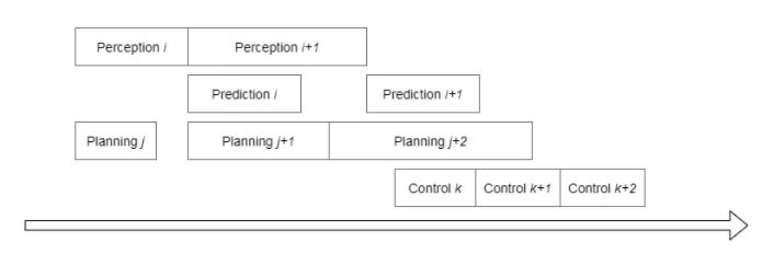 图3 无人车系统实际时序
