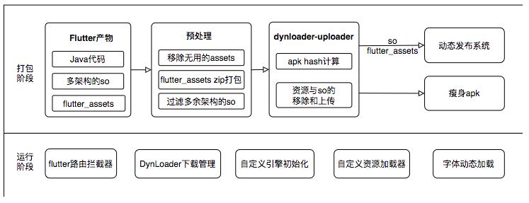 图14 Android侧Flutter包大小优化方案整体架构