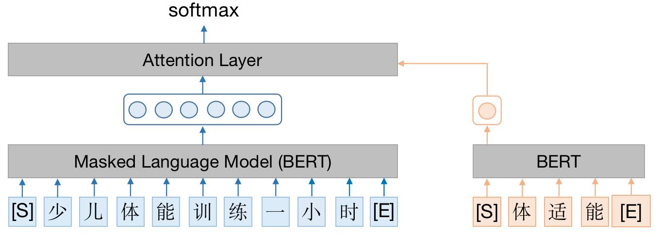 图18 概念打标判别模型