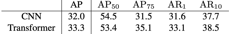 表5 CNN-encoded的特征vs.Transformer-Encoded的特征对分割的效果对比