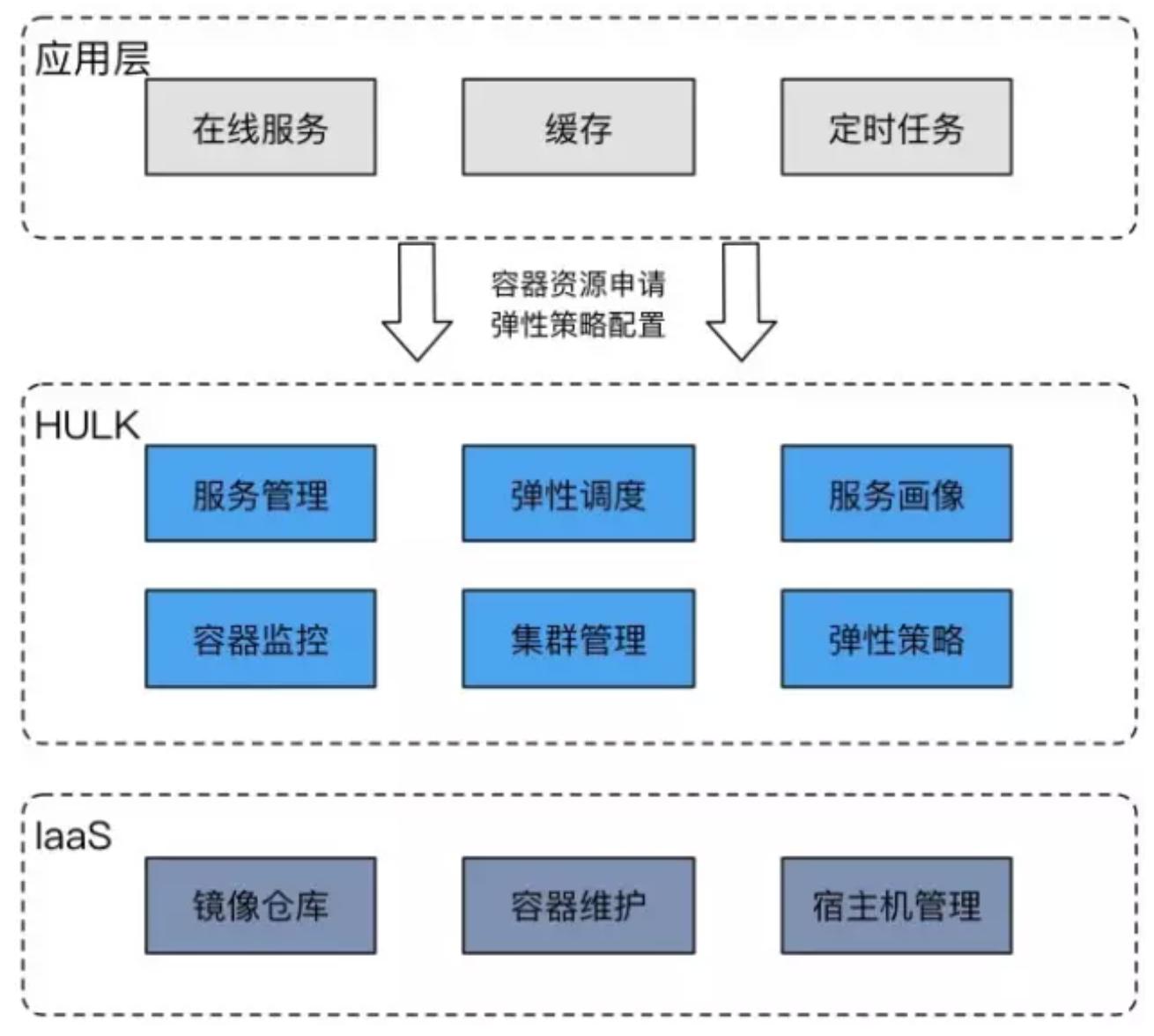 HULK容器平台系统层次图