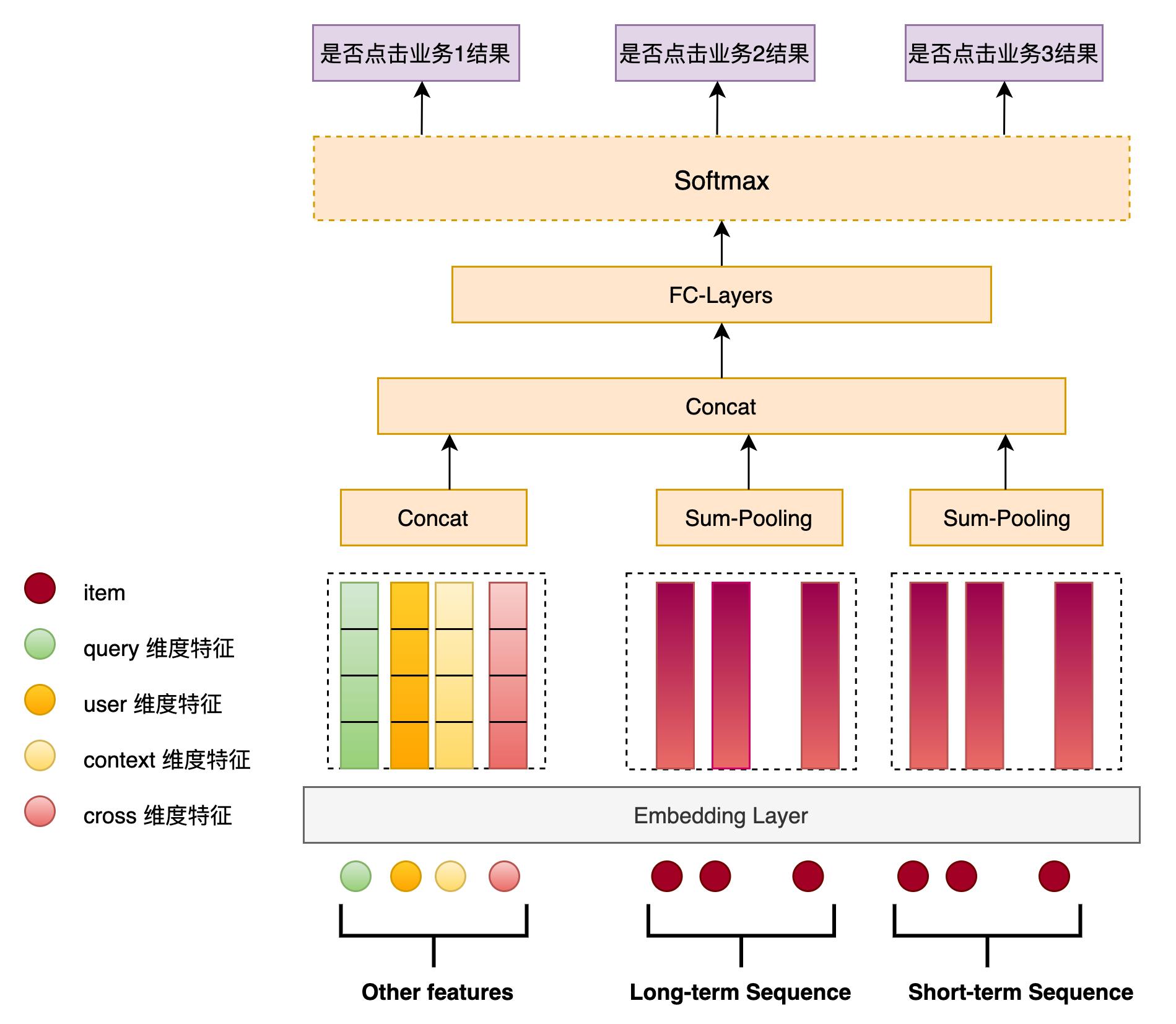 图4 MQM-V1 模型结构图