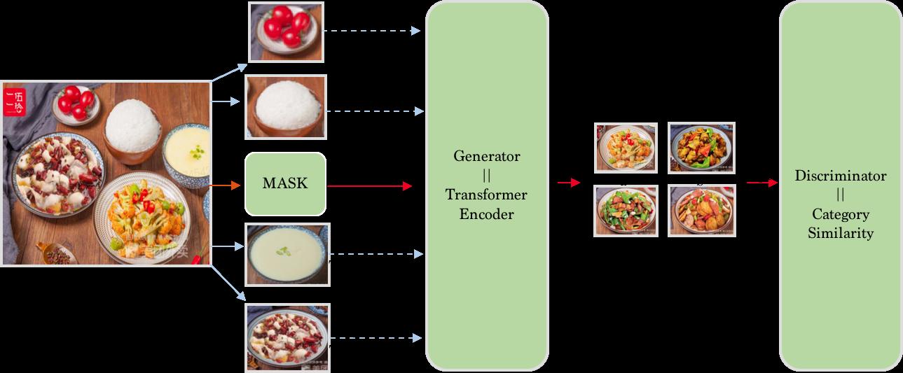 图11 套餐质量分类