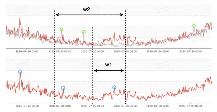 图14 低峰期时不同时段的相似大幅波动