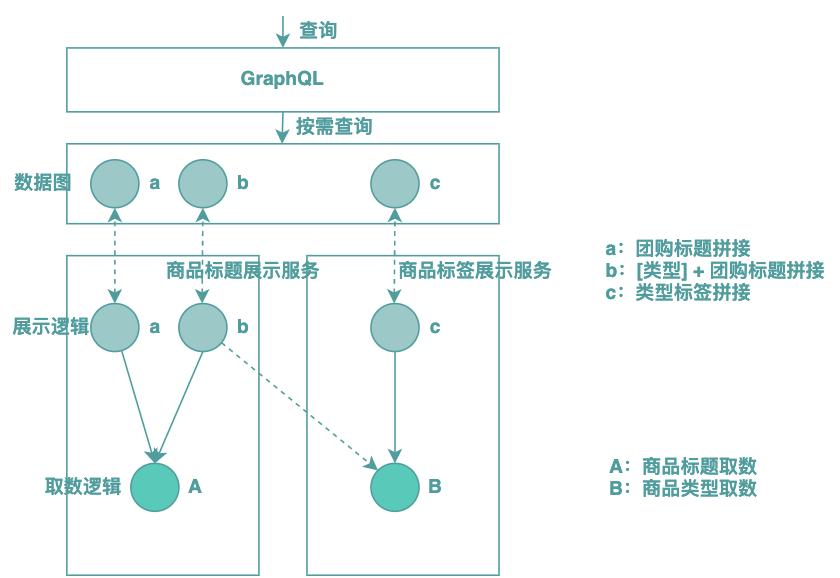 图4 后端BFF模式(案例)