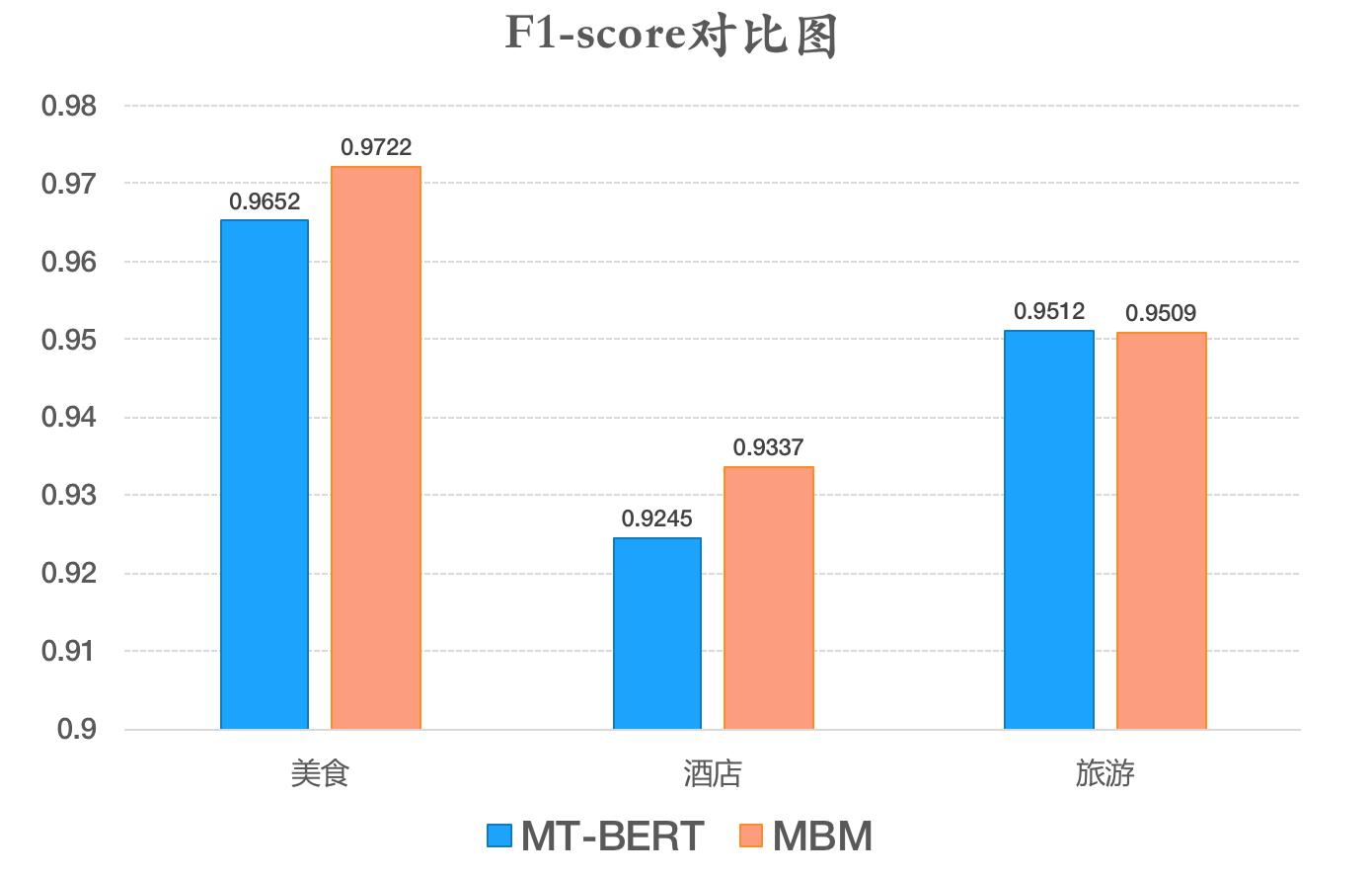 图7 裁剪前后MT-BERT模型在Query意图分类数据集上F1对比