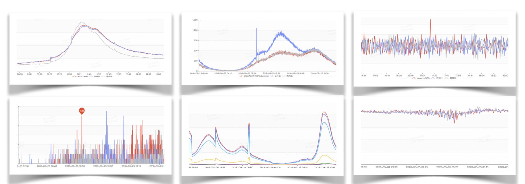 图5 时序数据种类多样性
