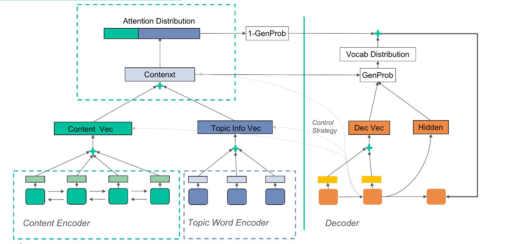 图14 LSTM Attention Based Seq2Seq模型结构