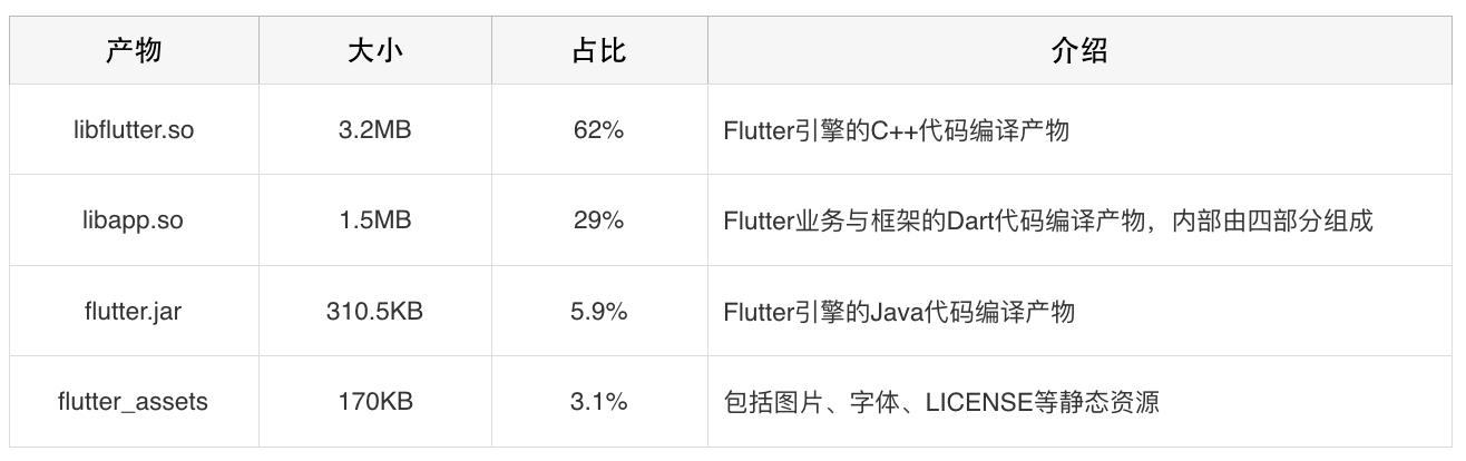 表2 Flutter Android产物组成