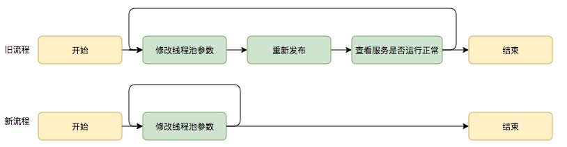图16 动态修改线程池参数新旧流程对比