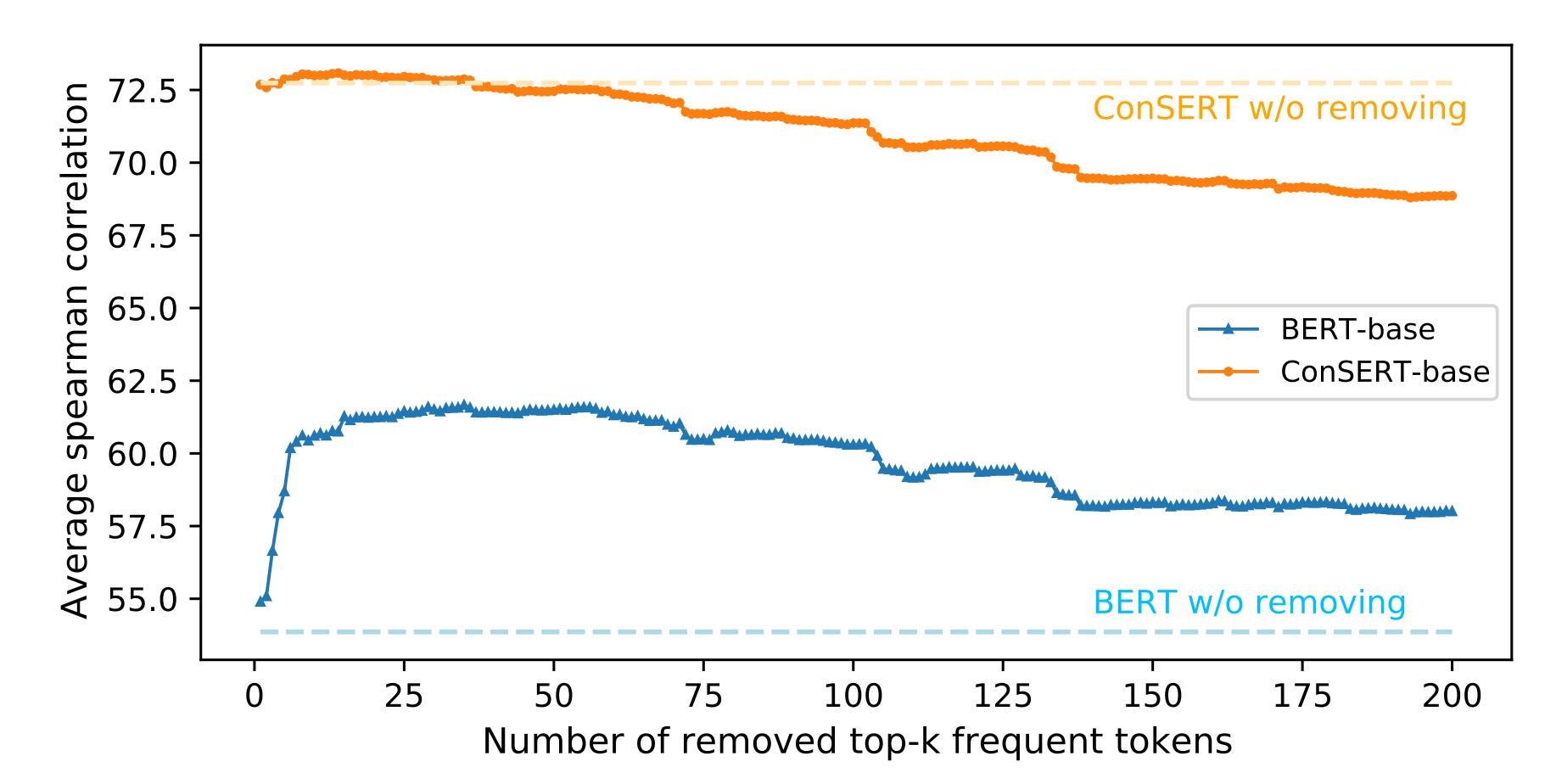 图2 计算句向量时移除Top-K高频词后的性能变化