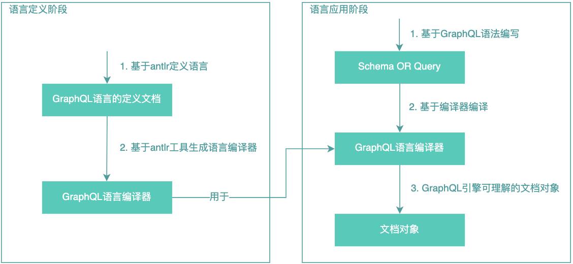 图13 GraphQL语言基本原理示意图