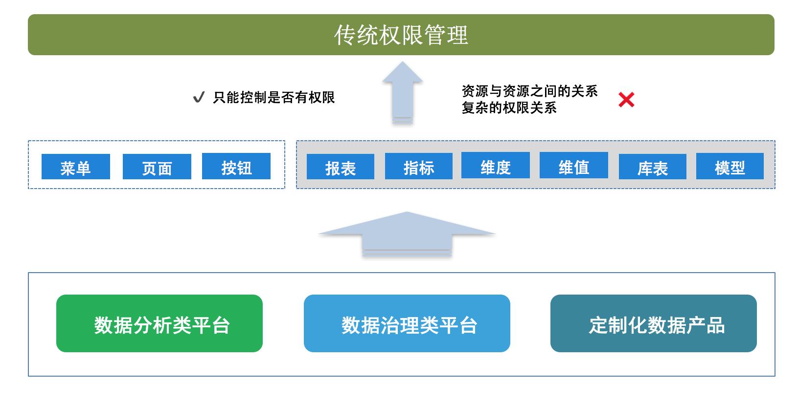 图1 权限背景