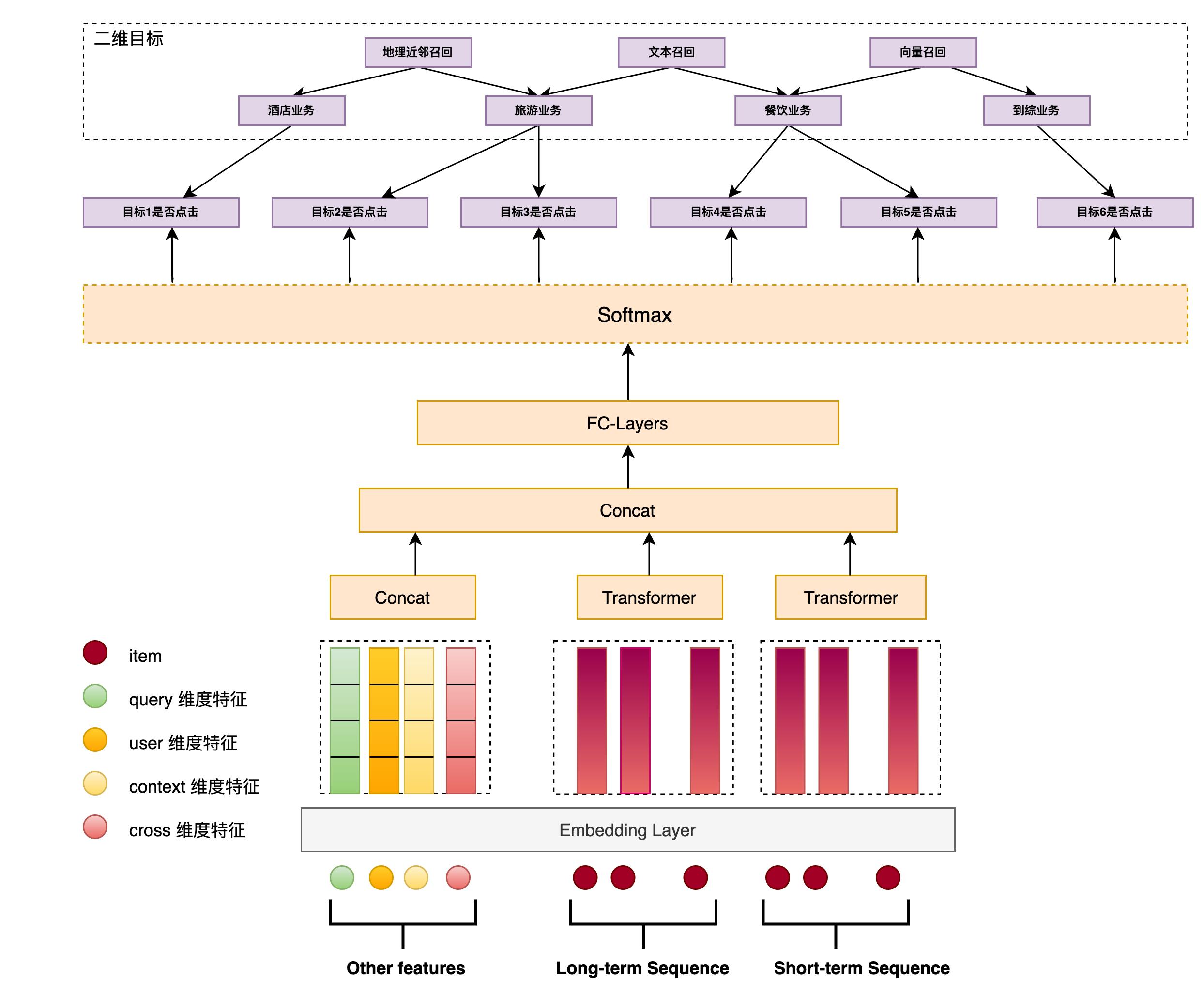 图5 MQM-V2 模型结构图