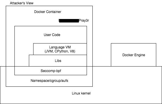 图2 容器攻击面(Container Attack Surface)