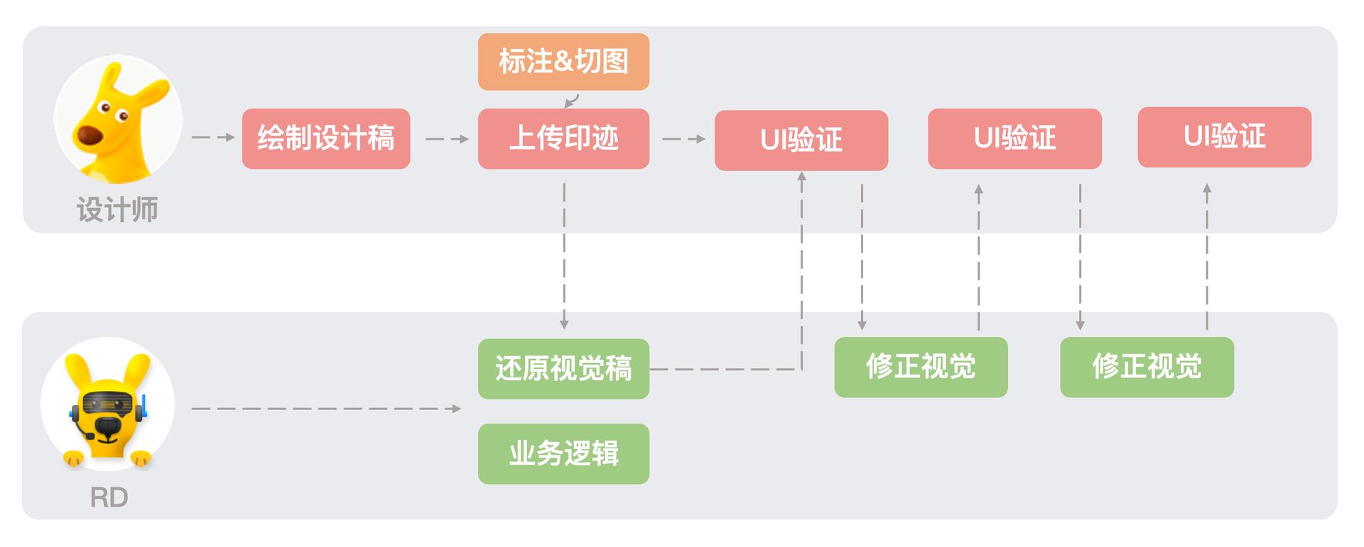 未建立外卖DPL模型之前开发流程