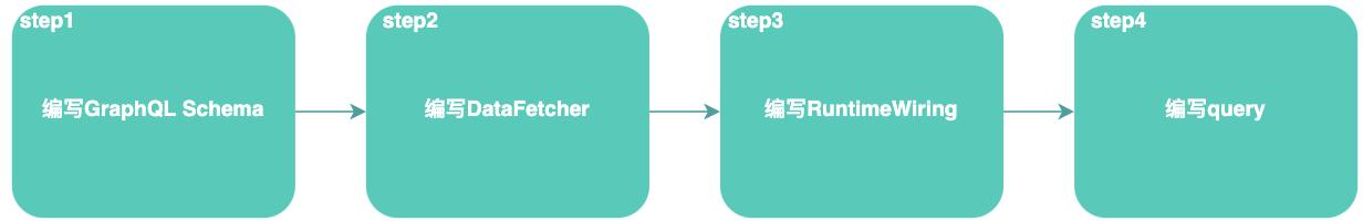 图10 原生GraphQL使用流程