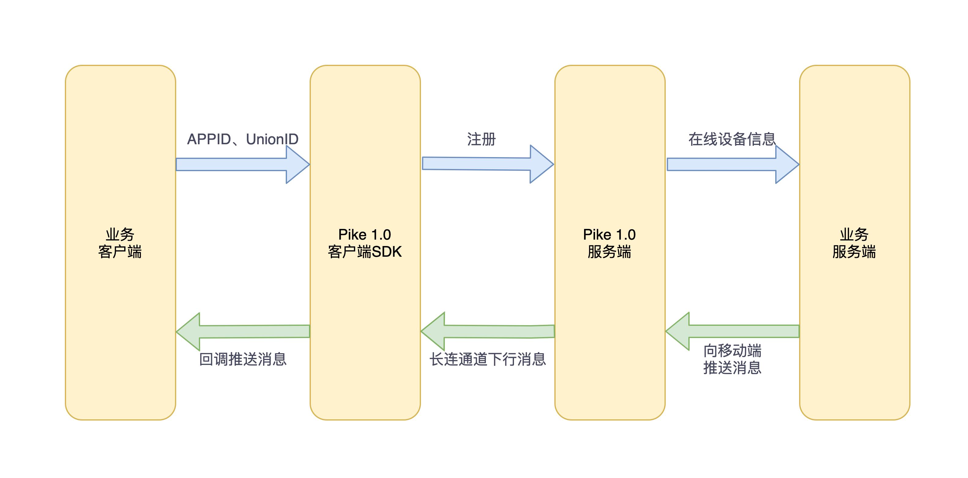 图1 Pike 1.0工作流程图