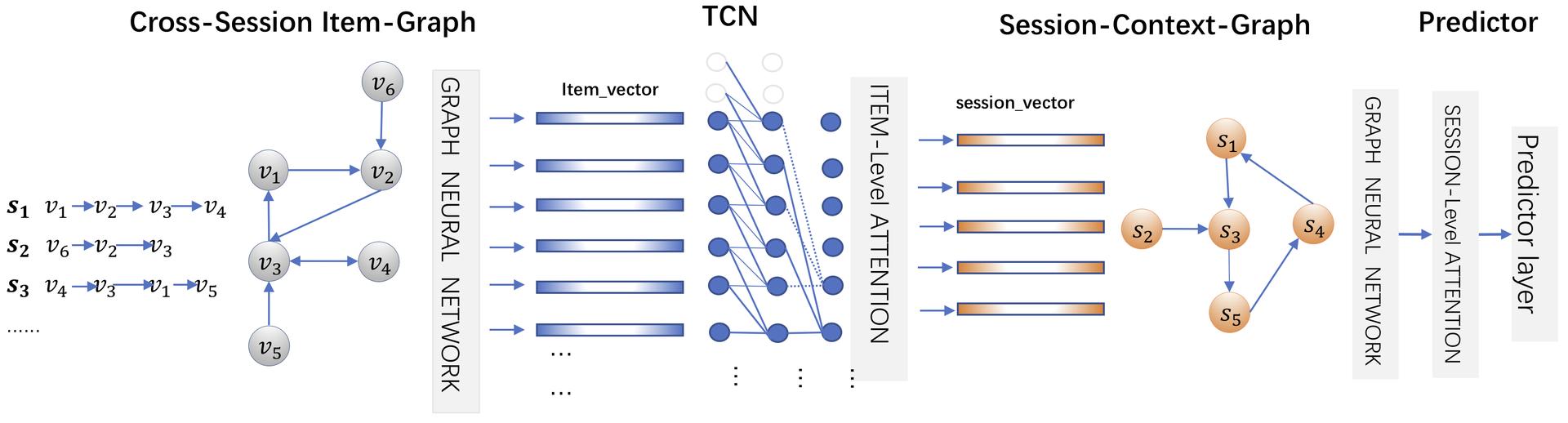图3 CA-TCN模型总体框架图