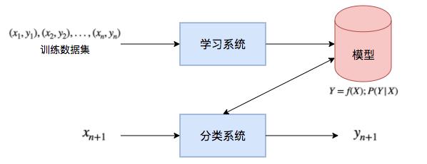 图8 监督学习在分类问题中的应用