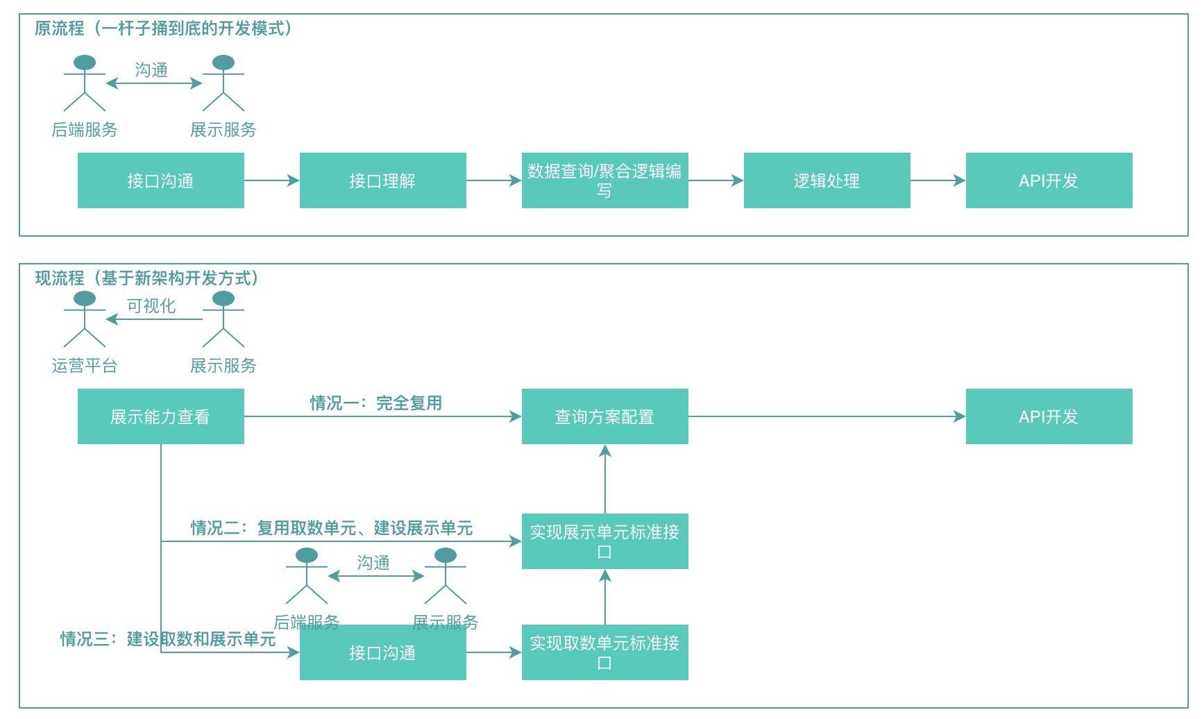 图24 基于开发框架搭建展示场景前后研发流程对比