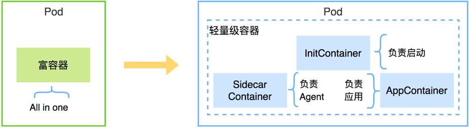 图13 轻量级容器