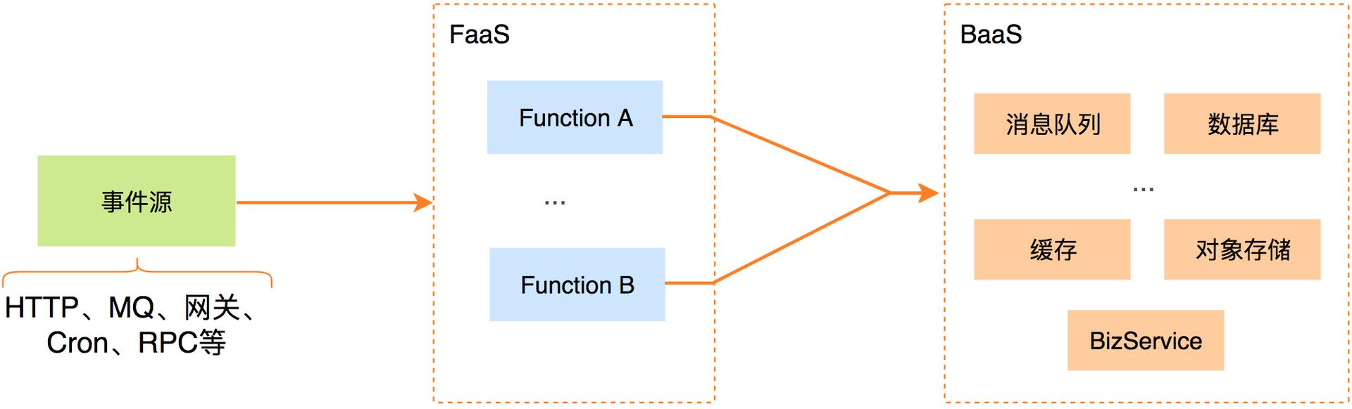 图1 FaaS架构图