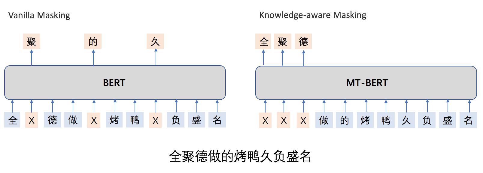 图6 MT-BERT默认Masking策略和Whole Word Masking策略对比