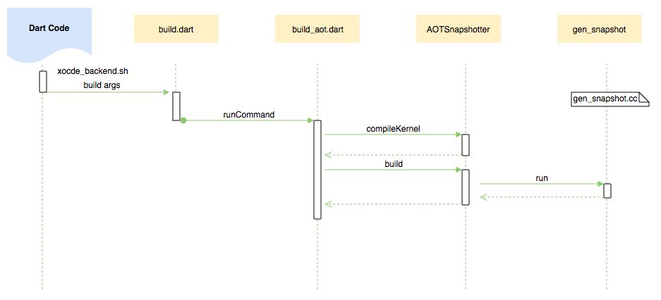 图9 AOT模式Flutter产物编译的关键工作流程图