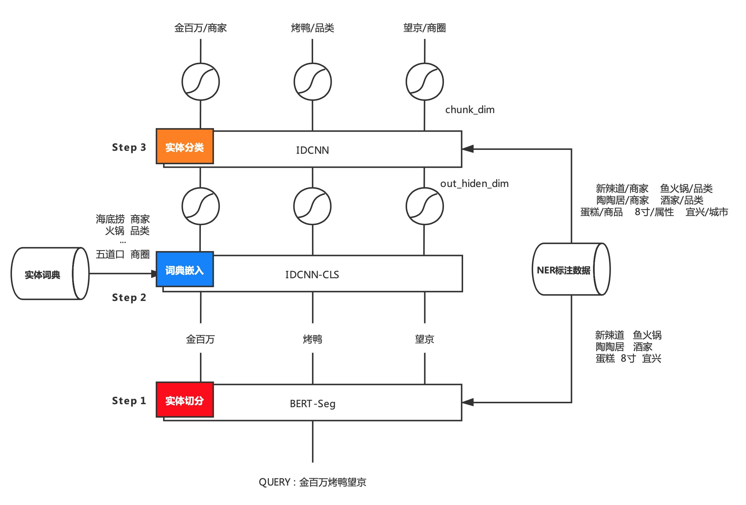 图12 融合实体词典的两阶段NER