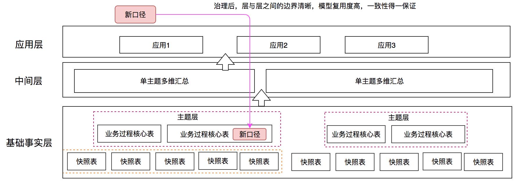 治理后模型架构