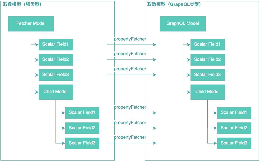 图17 业务模型到GraphQL模型转换示意图
