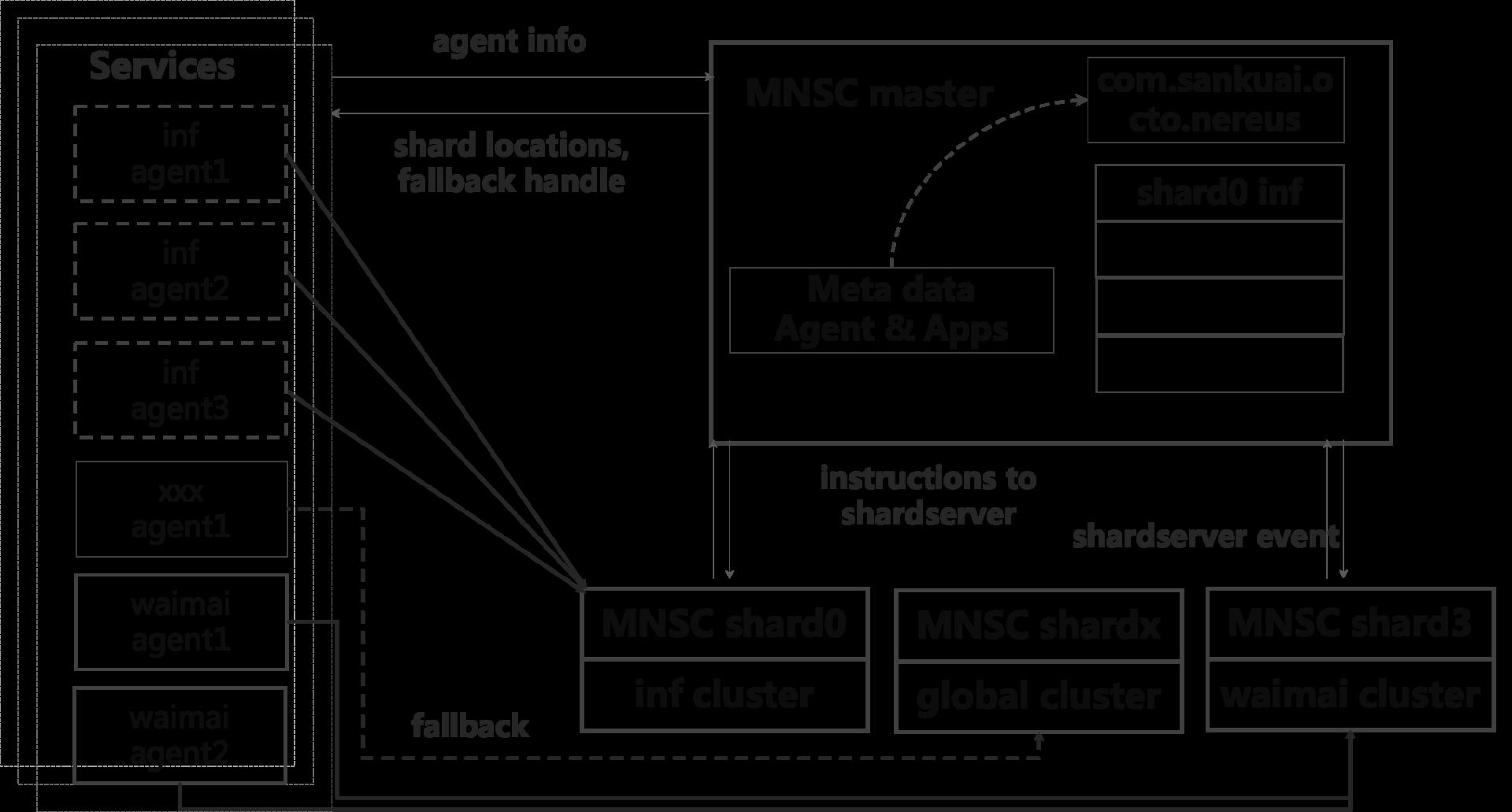 图7 控制服务数据分片示意图