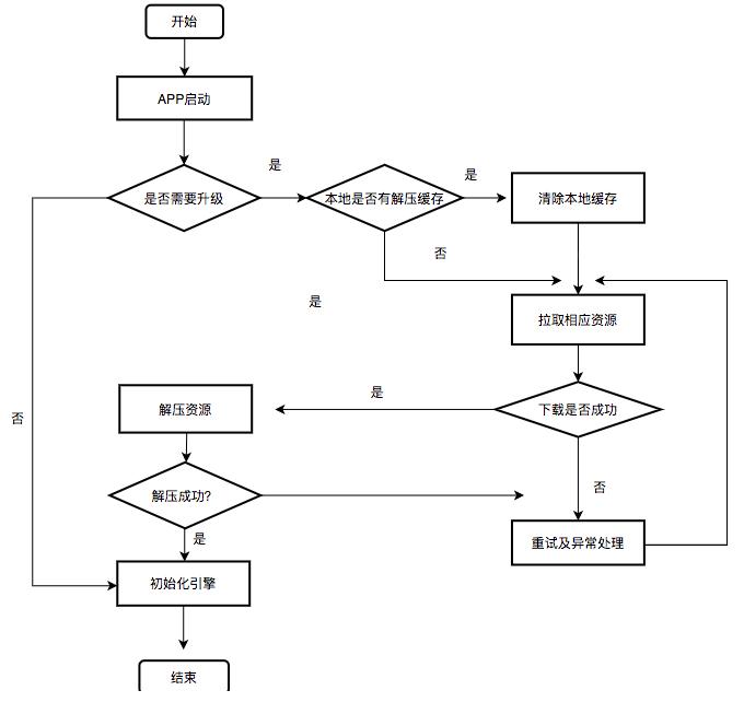 图13 iOS侧瘦身模式下engine启动流程图