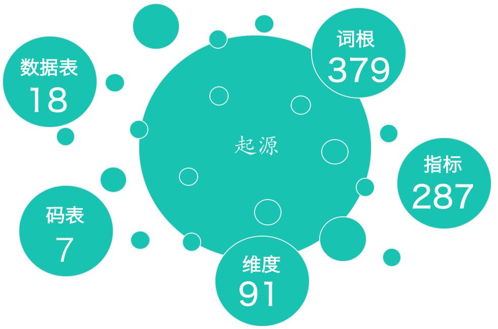 图16 数据资产管理