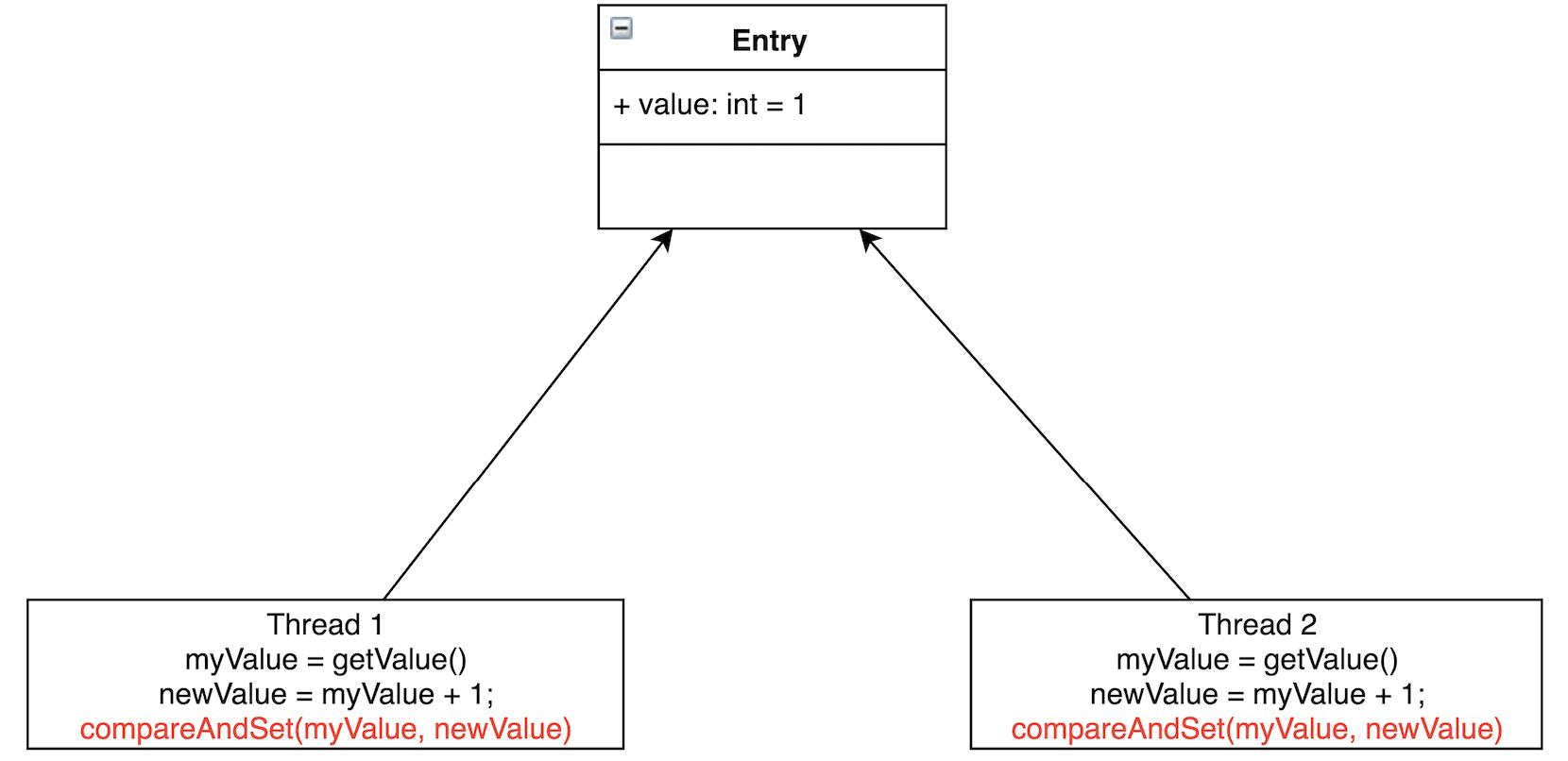 图2 通过原子变量CAS实现线程安全