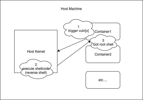 图3 容器逃逸简易模型(Container Escape Model)