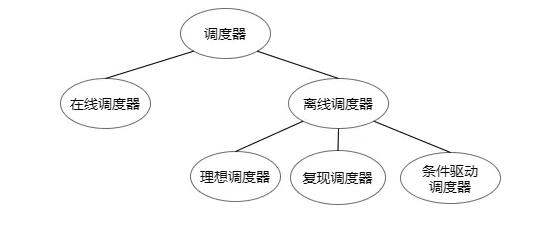 图4 调度器分类