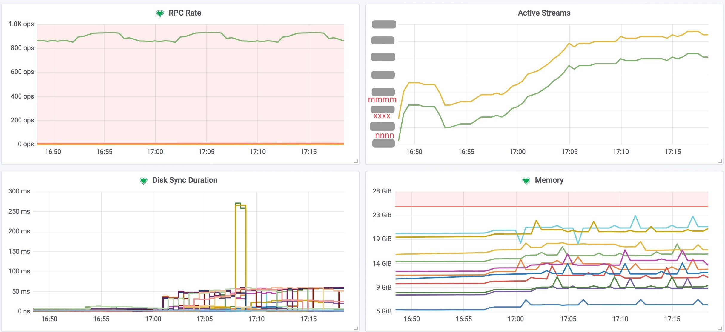 etcd-Grafana-Watcher-Monitor