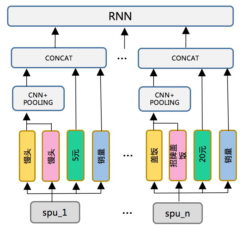 图4 Encoder网络结构