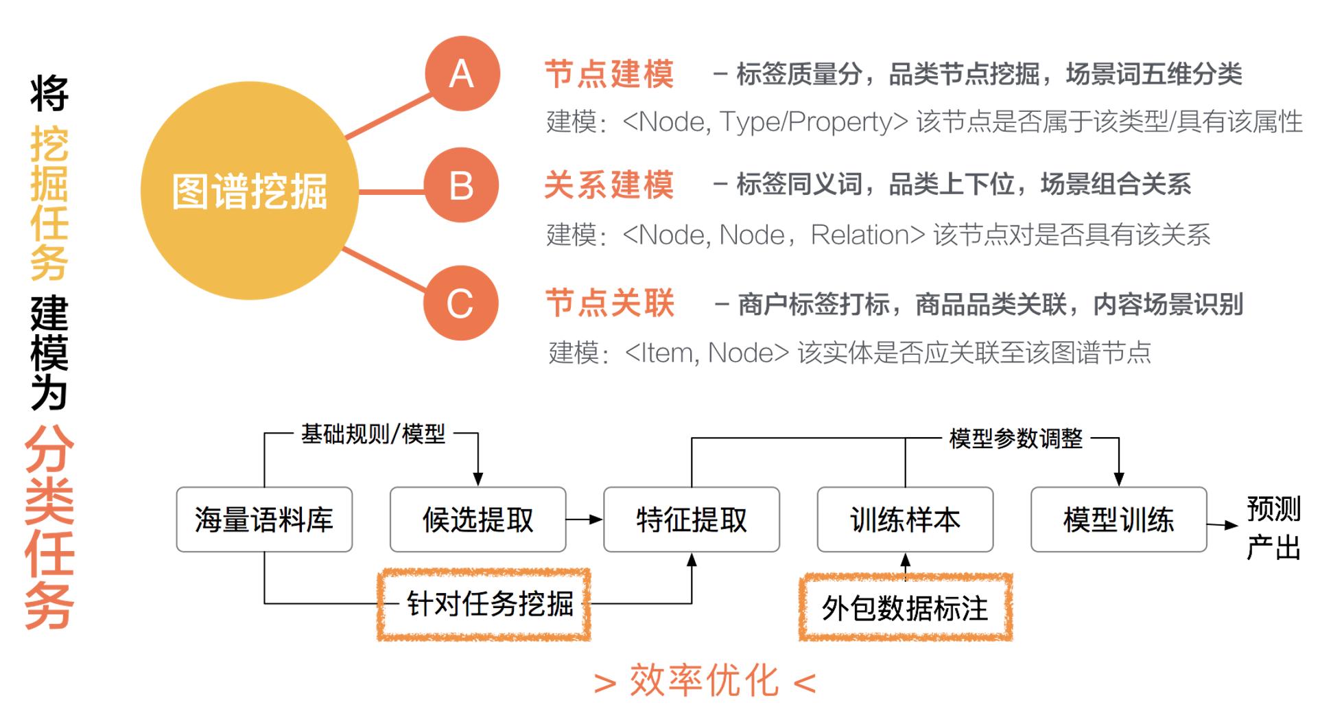 图12 知识挖掘任务建模