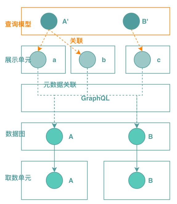 图8 查询模型归一化 + 元数据描述