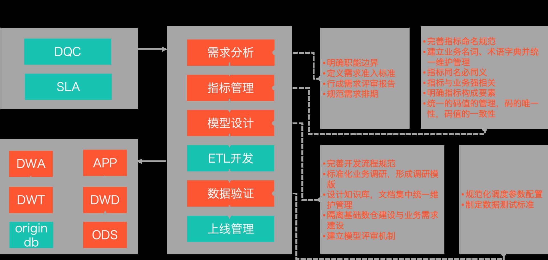 图14 数仓管理流程