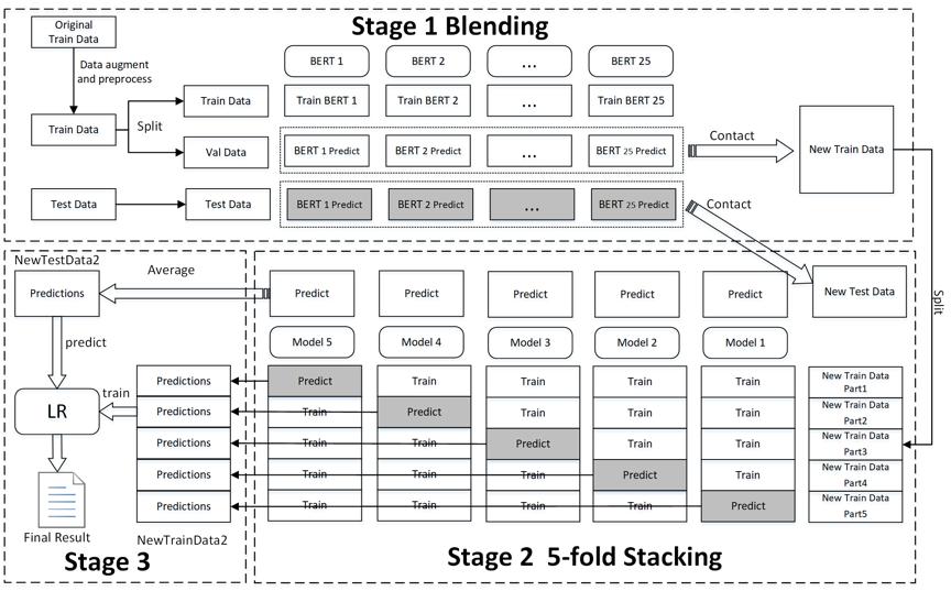 图7 假新闻分类方案的整体架构和训练流程